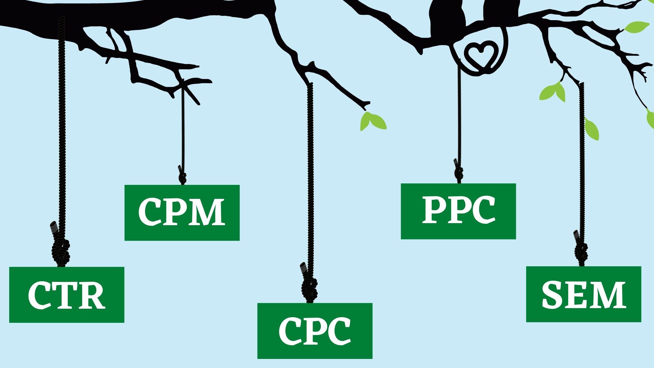 CTR CPC CPM